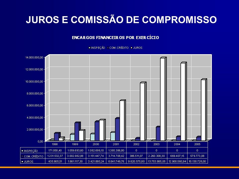 JUROS E COMISSÃO DE COMPROMISSO