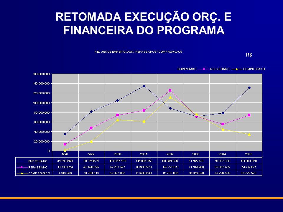 RETOMADA EXECUÇÃO ORÇ. E FINANCEIRA DO PROGRAMA R$
