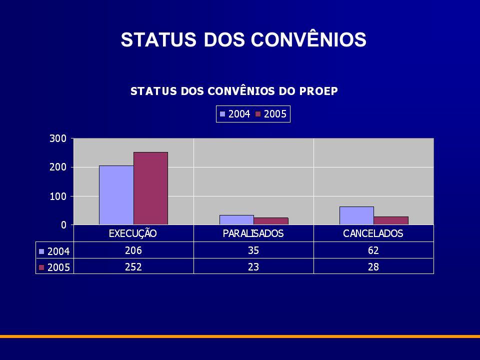 STATUS DOS CONVÊNIOS
