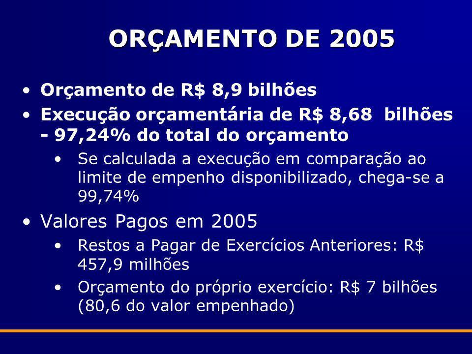 ORÇAMENTO DE 2005 Orçamento de R$ 8,9 bilhões Execução orçamentária de R$ 8,68 bilhões - 97,24% do total do orçamento Se calculada a execução em compa