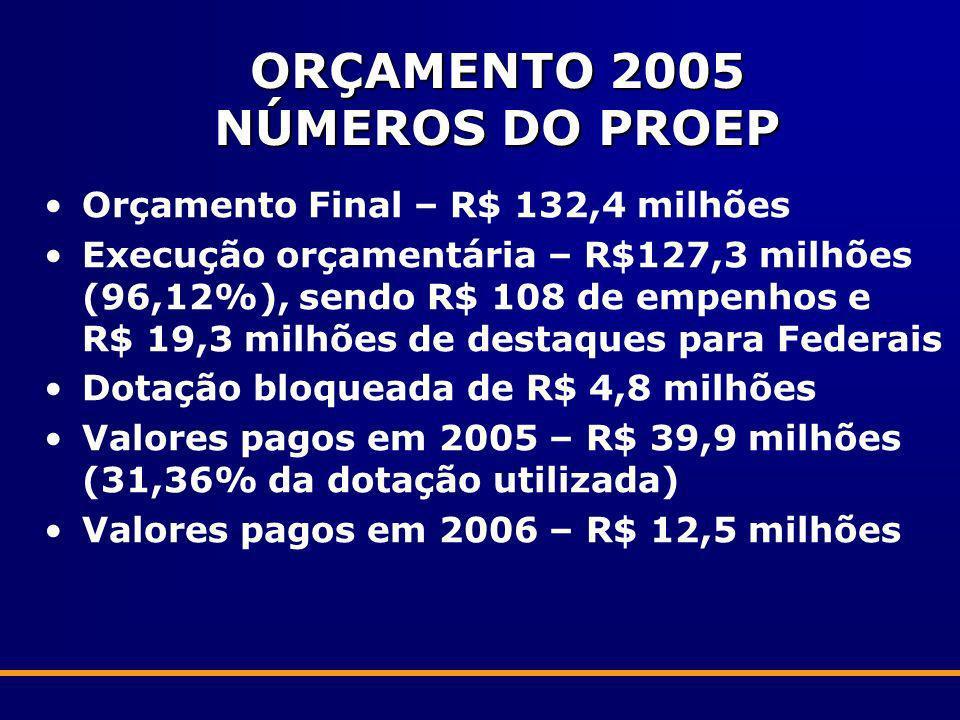 ORÇAMENTO 2005 NÚMEROS DO PROEP Orçamento Final – R$ 132,4 milhões Execução orçamentária – R$127,3 milhões (96,12%), sendo R$ 108 de empenhos e R$ 19,