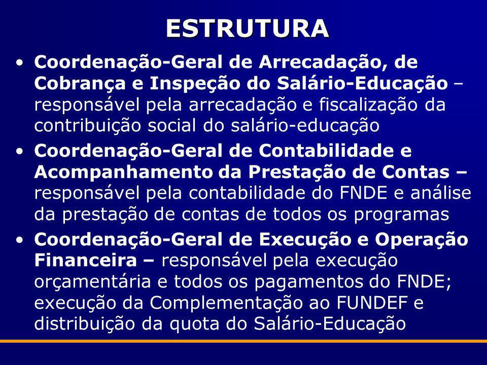 ESTRUTURA Coordenação-Geral de Arrecadação, de Cobrança e Inspeção do Salário-Educação – responsável pela arrecadação e fiscalização da contribuição s