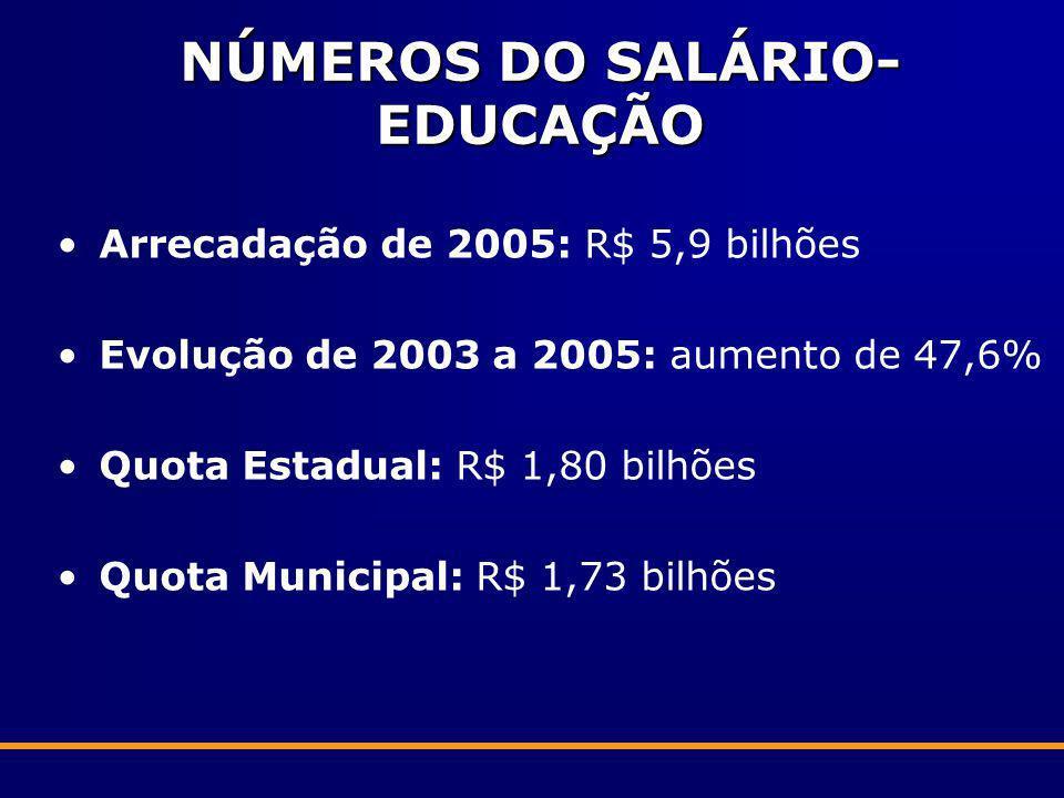 NÚMEROS DO SALÁRIO- EDUCAÇÃO Arrecadação de 2005: R$ 5,9 bilhões Evolução de 2003 a 2005: aumento de 47,6% Quota Estadual: R$ 1,80 bilhões Quota Munic