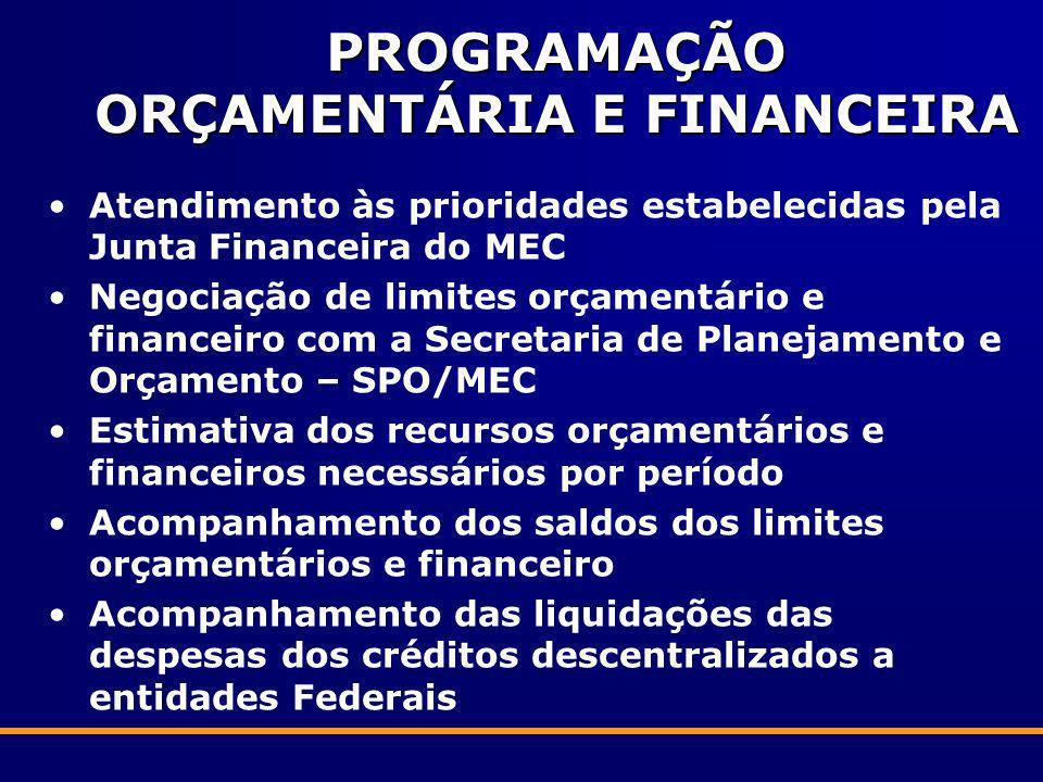 PROGRAMAÇÃO ORÇAMENTÁRIA E FINANCEIRA Atendimento às prioridades estabelecidas pela Junta Financeira do MEC Negociação de limites orçamentário e finan