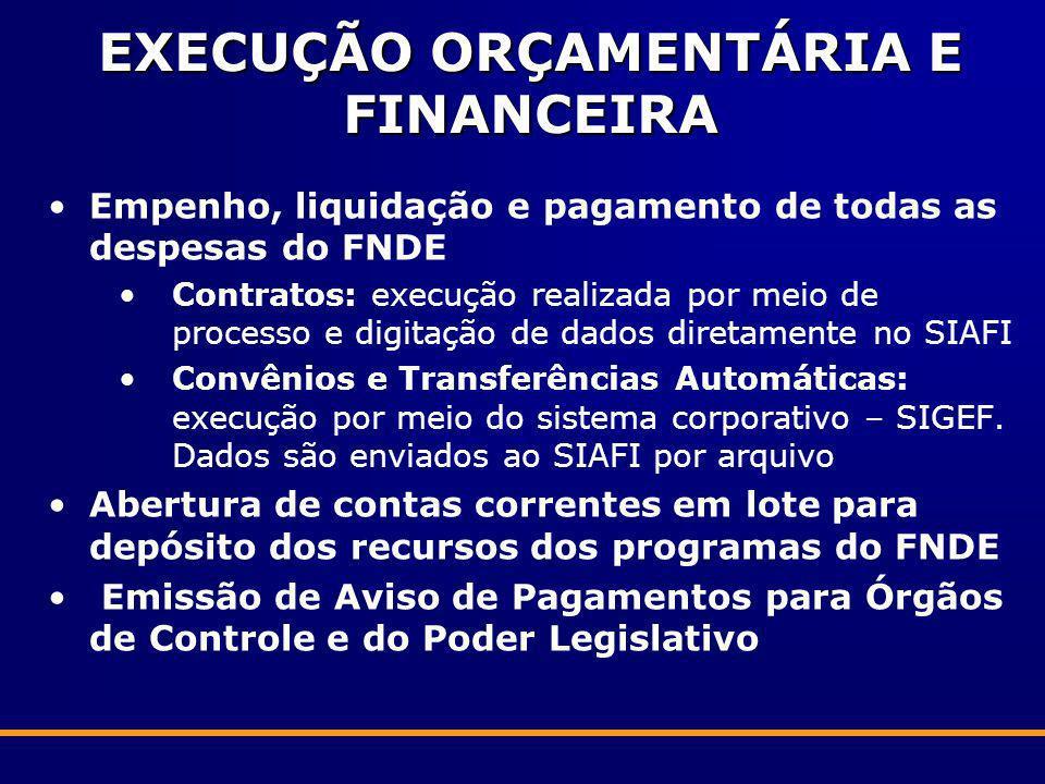 EXECUÇÃO ORÇAMENTÁRIA E FINANCEIRA Empenho, liquidação e pagamento de todas as despesas do FNDE Contratos: execução realizada por meio de processo e d