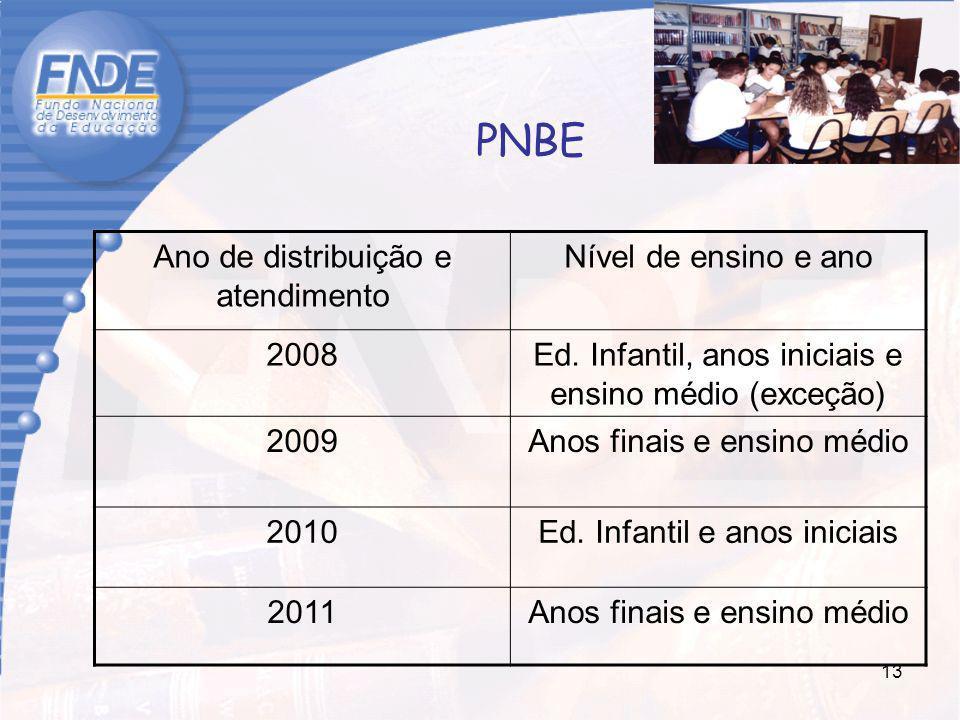13 PNBE Ano de distribuição e atendimento Nível de ensino e ano 2008Ed. Infantil, anos iniciais e ensino médio (exceção) 2009Anos finais e ensino médi