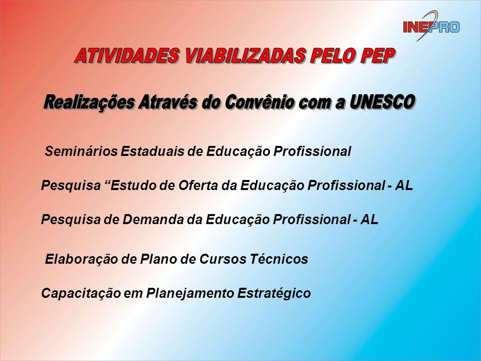 Pesquisa Estudo de Oferta da Educação Profissional - AL Pesquisa de Demanda da Educação Profissional - AL Elaboração de Plano de Cursos Técnicos Semin