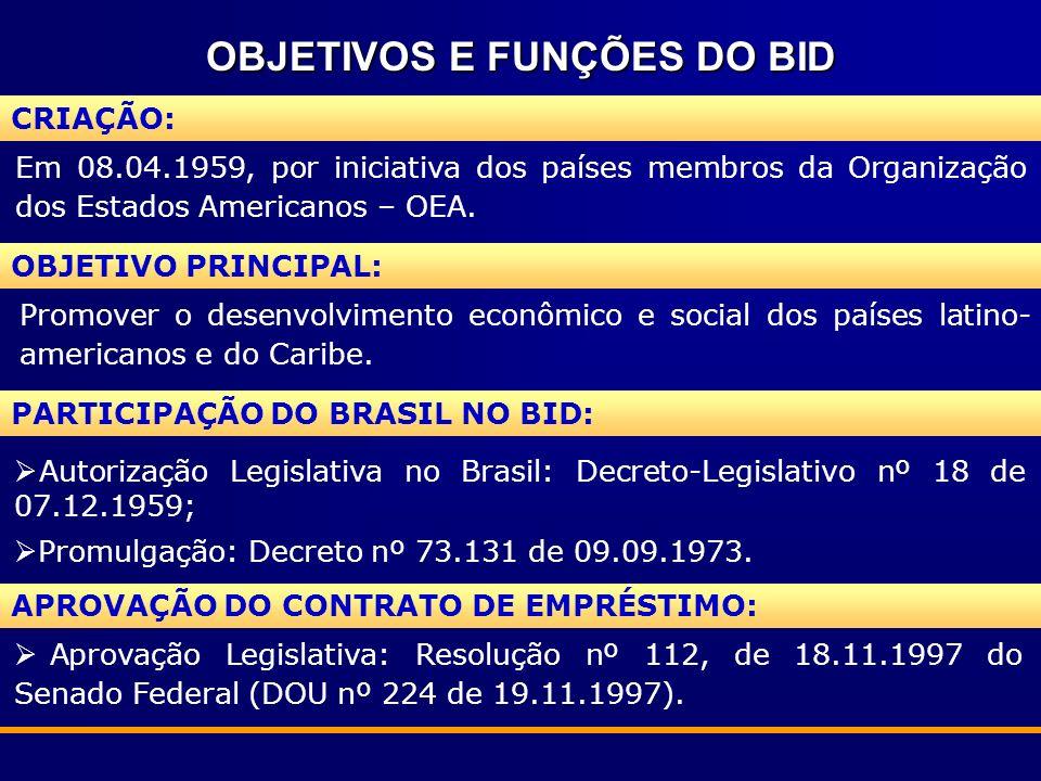 OBJETIVOS E FUNÇÕES DO BID Em 08.04.1959, por iniciativa dos países membros da Organização dos Estados Americanos – OEA. CRIAÇÃO: OBJETIVO PRINCIPAL: