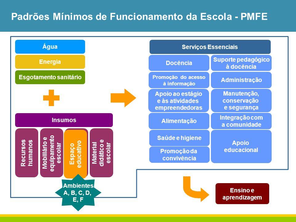 Padrões Mínimos de Funcionamento da Escola - PMFE Energia Água Esgotamento sanitário Insumos Recursos humanos Mobiliário e equipamento escolar Espaço