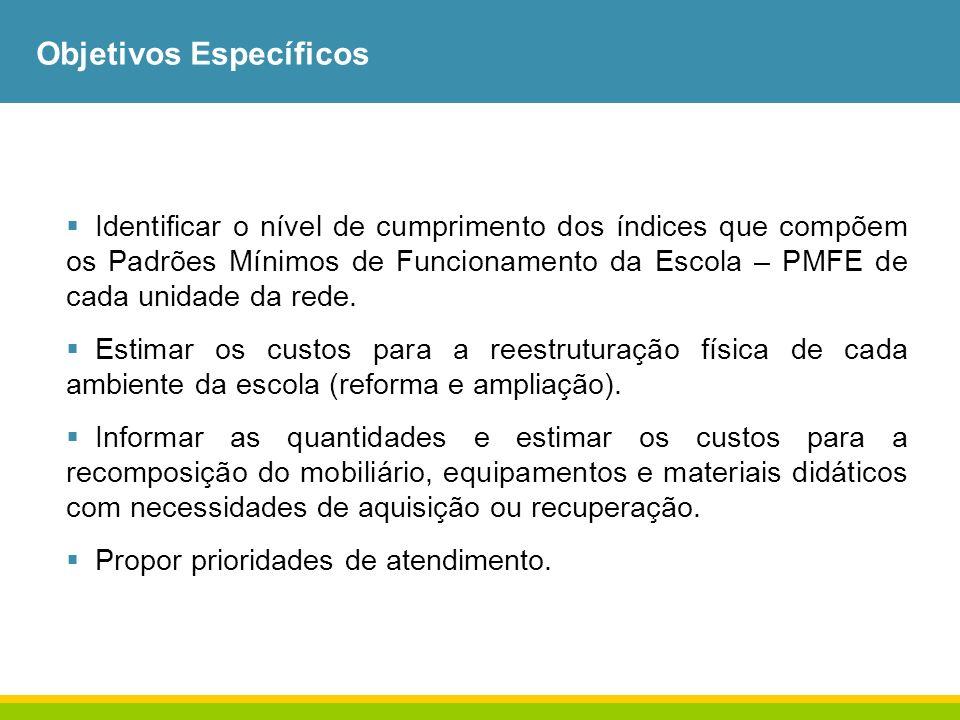 3ª Etapa: Contato com os gestores da escola Acordar data da visita à escola.