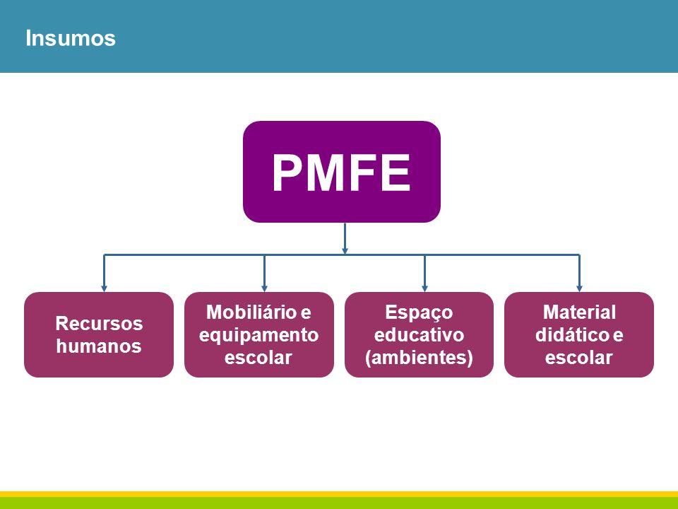 Insumos PMFE Recursos humanos Mobiliário e equipamento escolar Espaço educativo (ambientes) Material didático e escolar
