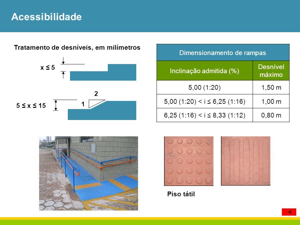 Acessibilidade 2 1 5 x 15 x 5 Dimensionamento de rampas Inclinação admitida (%) Desnível máximo 5,00 (1:20)1,50 m 5,00 (1:20) < i 6,25 (1:16)1,00 m 6,