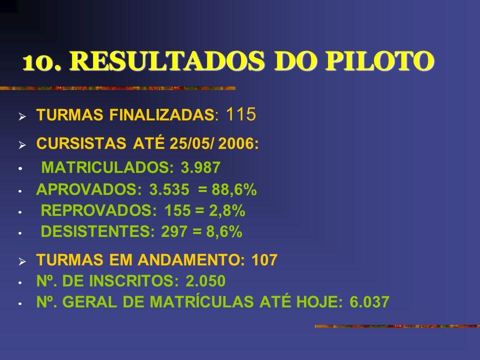9.PROJETO PILOTO SEIS ESTADOS: *RIO GRANDE DO SUL; *RIO DE JANEIRO; *GOIÁS; *CEARÁ; *PIAUÍ; *RONDÔNIA. 42 PARTICIPANTES: **CAPITAL; **2 MUNICÍPIOS: GR