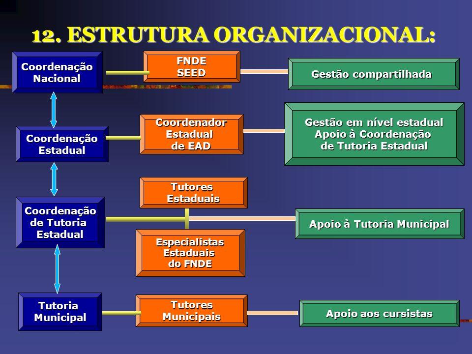 11. EXPANSÃO NACIONAL DATA PREVISTA: MAIO REUNIÃO: 30/05 A 01/06, EM BRASÍLIA; AVALIAÇÃO DO PILOTO; ADESÃO DOS OUTROS ESTADOS: REDEFINIÇÃO DA META 200