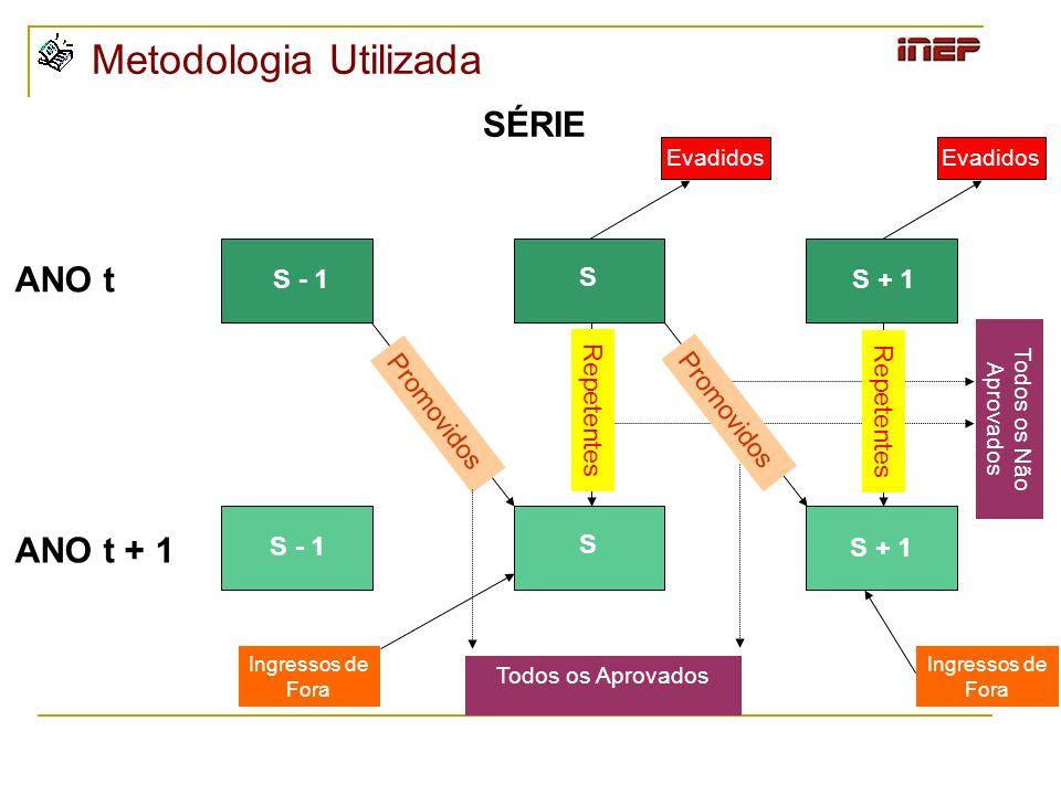 ANO t ANO t + 1 SÉRIE S S + 1 S S - 1 Evadidos Promovidos Repetentes Todos os Aprovados Todos os Não Aprovados Ingressos de Fora Metodologia Utilizada
