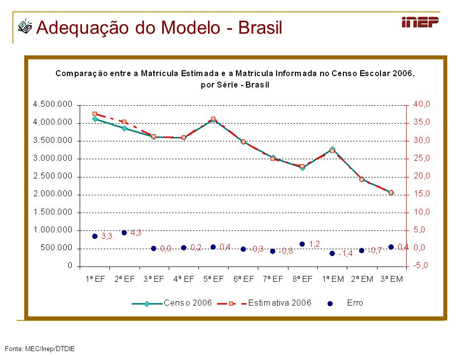 Adequação do Modelo - Brasil Fonte: MEC/Inep/DTDIE