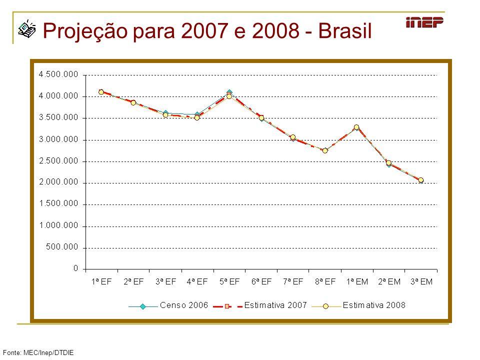 Projeção para 2007 e 2008 - Brasil Fonte: MEC/Inep/DTDIE