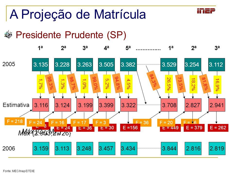 A Projeção de Matrícula Presidente Prudente (SP) Fonte: MEC/Inep/DTDIE 1ª 2ª 3ª 4ª 5ª............... 1ª 2ª 3ª 2005 Estimativa 3.135 3.228 3.263 3.505