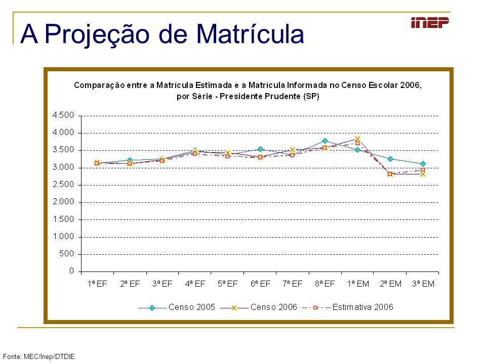 Fonte: MEC/Inep/DTDIE A Projeção de Matrícula
