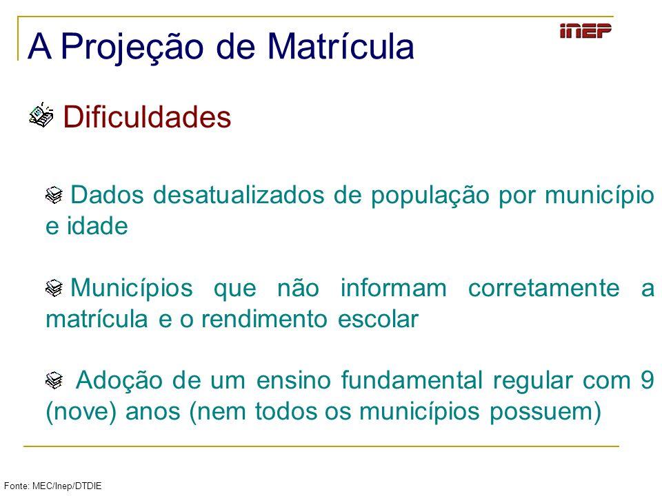 Fonte: MEC/Inep/DTDIE A Projeção de Matrícula Dificuldades Dados desatualizados de população por município e idade Municípios que não informam correta
