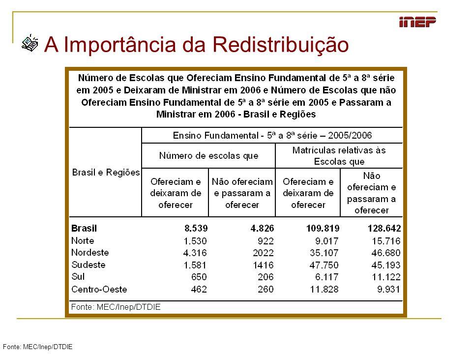 Fonte: MEC/Inep/DTDIE A Importância da Redistribuição
