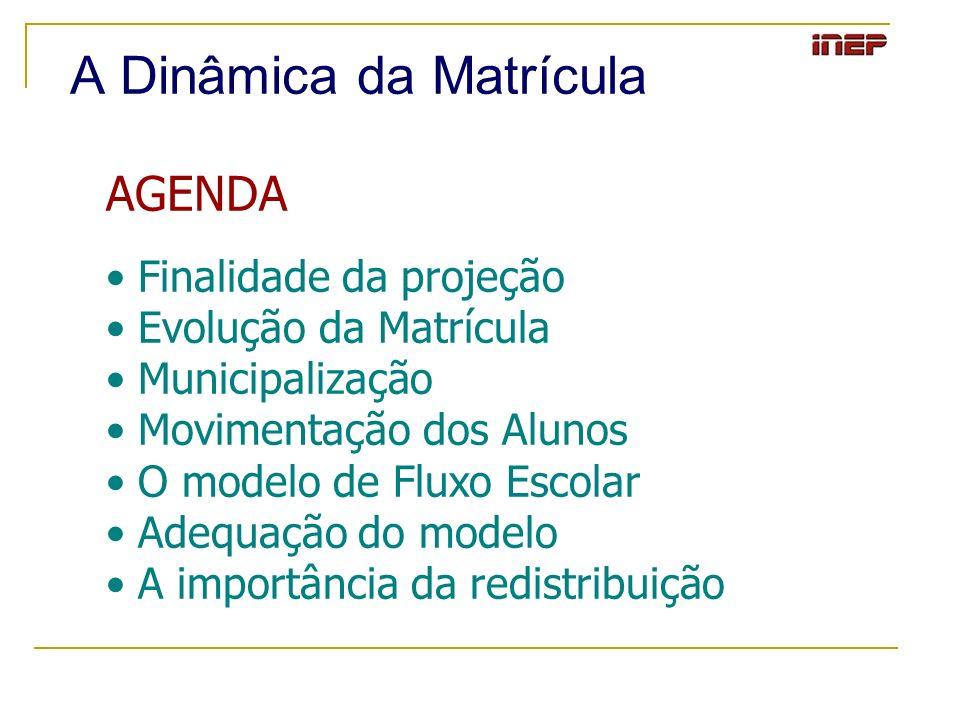 A Dinâmica da Matrícula AGENDA Finalidade da projeção Evolução da Matrícula Municipalização Movimentação dos Alunos O modelo de Fluxo Escolar Adequaçã