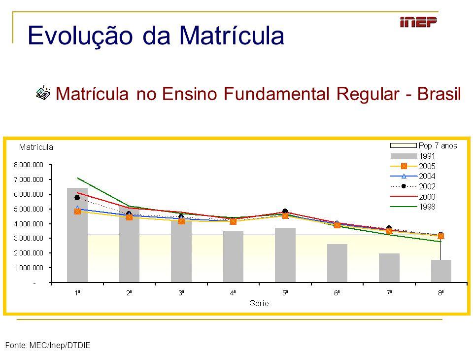 Matrícula no Ensino Fundamental Regular - Brasil Evolução da Matrícula Fonte: MEC/Inep/DTDIE