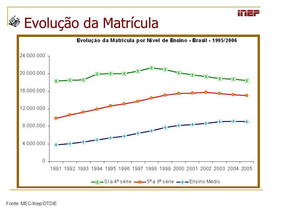 A Dinâmica da Matrícula Evolução da Matrícula Fonte: MEC/Inep/DTDIE