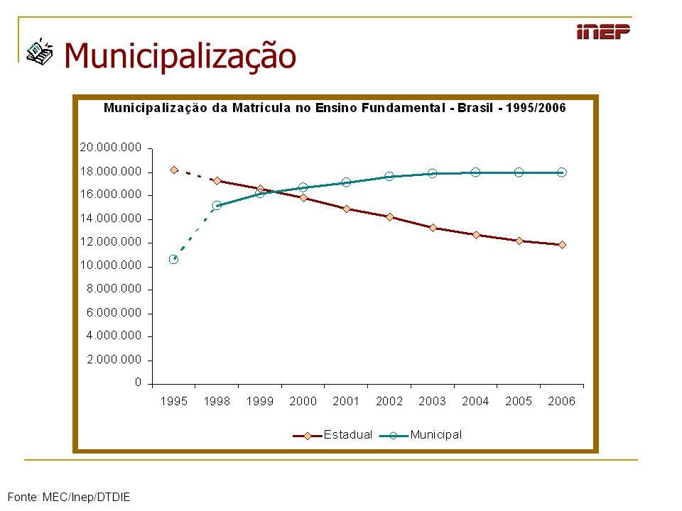 Municipalização Fonte: MEC/Inep/DTDIE