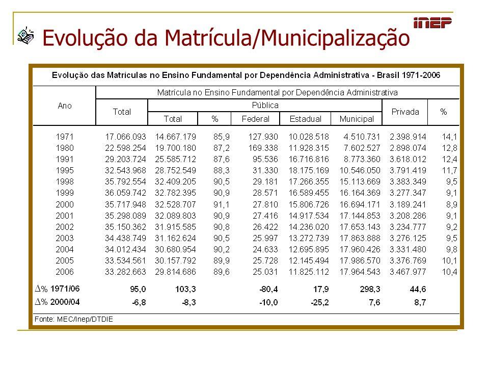A Dinâmica da Matrícula Evolução da Matrícula/Municipalização