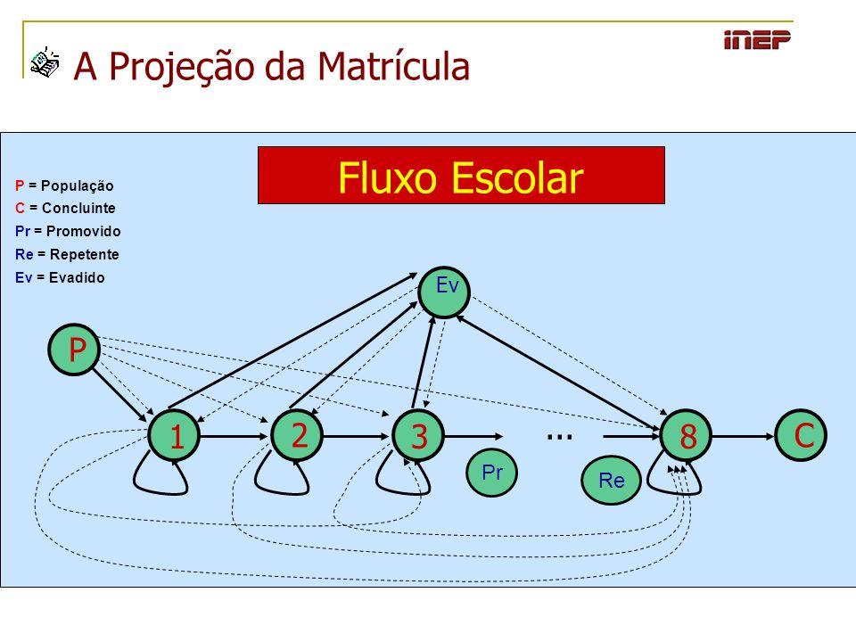 A Projeção da Matrícula Fluxo Escolar... Ev P 1 2 38 C P = População C = Concluinte Pr = Promovido Re = Repetente Ev = Evadido Pr Re
