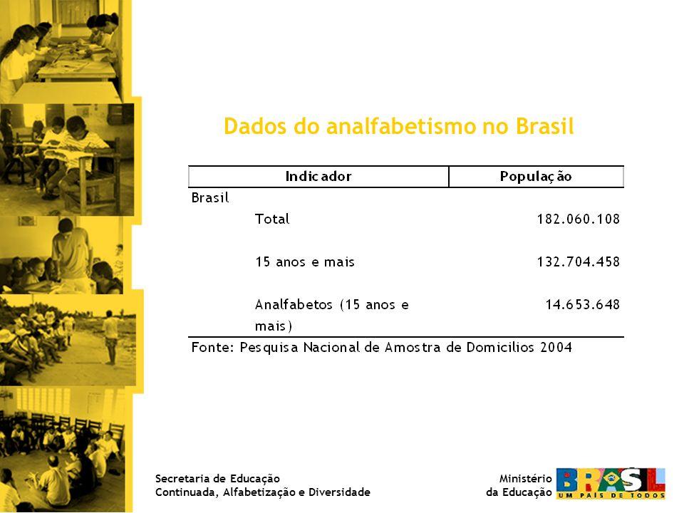 Dados do analfabetismo no Brasil Ministério da Educação Secretaria de Educação Continuada, Alfabetização e Diversidade