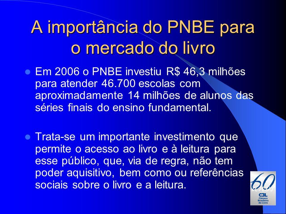 A importância do PNBE para o mercado do livro Em 2006 o PNBE investiu R$ 46,3 milhões para atender 46.700 escolas com aproximadamente 14 milhões de al