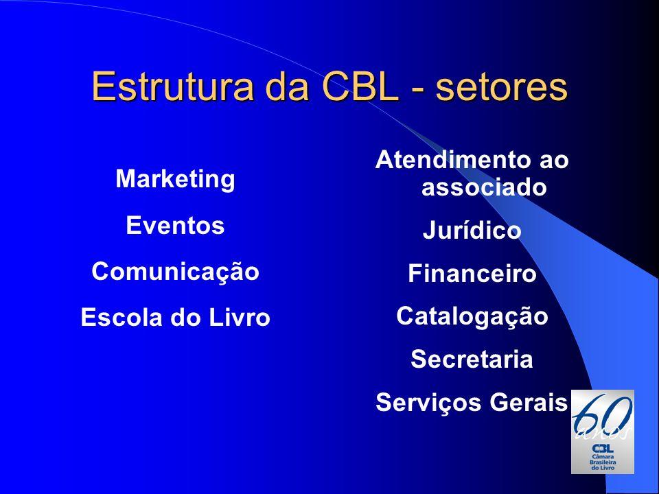 Estrutura da CBL - setores Marketing Eventos Comunicação Escola do Livro Atendimento ao associado Jurídico Financeiro Catalogação Secretaria Serviços