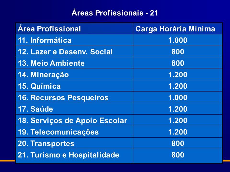 Área ProfissionalCarga Horária Mínima 11.Informática1.000 12.