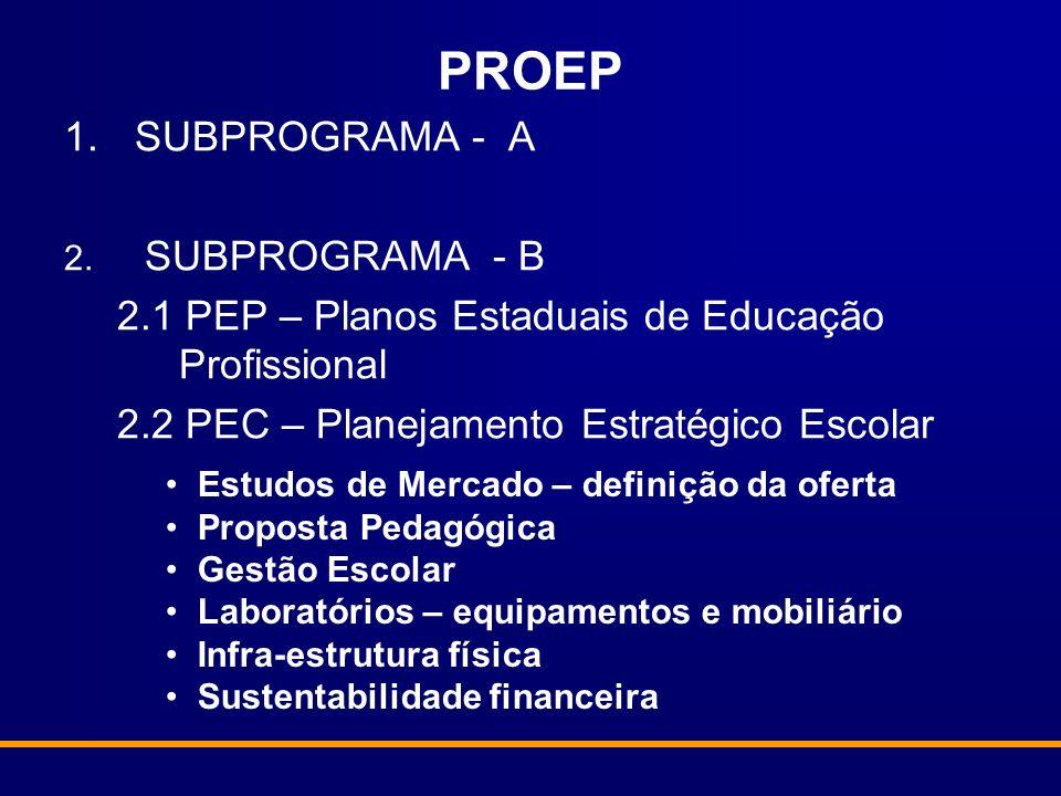 PROEP 1.SUBPROGRAMA - A 2. SUBPROGRAMA - B 2.1 PEP – Planos Estaduais de Educação Profissional 2.2 PEC – Planejamento Estratégico Escolar Estudos de M