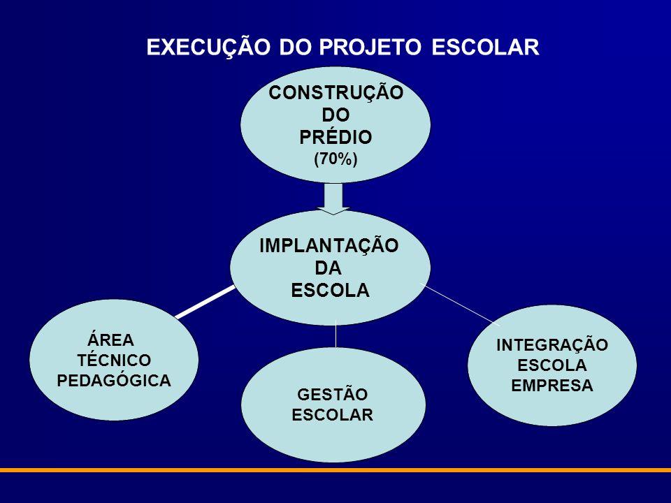 IMPLANTAÇÃO DA ESCOLA CONSTRUÇÃO DO PRÉDIO (70%) INTEGRAÇÃO ESCOLA EMPRESA ÁREA TÉCNICO PEDAGÓGICA EXECUÇÃO DO PROJETO ESCOLAR GESTÃO ESCOLAR
