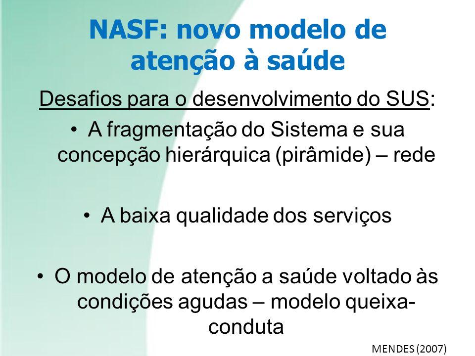 NASF: novo modelo de atenção à saúde Desafios para o desenvolvimento do SUS: A fragmentação do Sistema e sua concepção hierárquica (pirâmide) – rede A