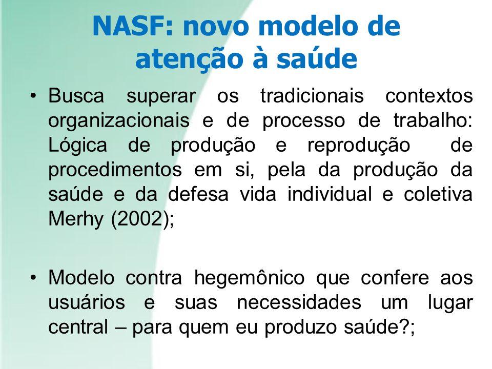 NASF: novo modelo de atenção à saúde Busca superar os tradicionais contextos organizacionais e de processo de trabalho: Lógica de produção e reproduçã