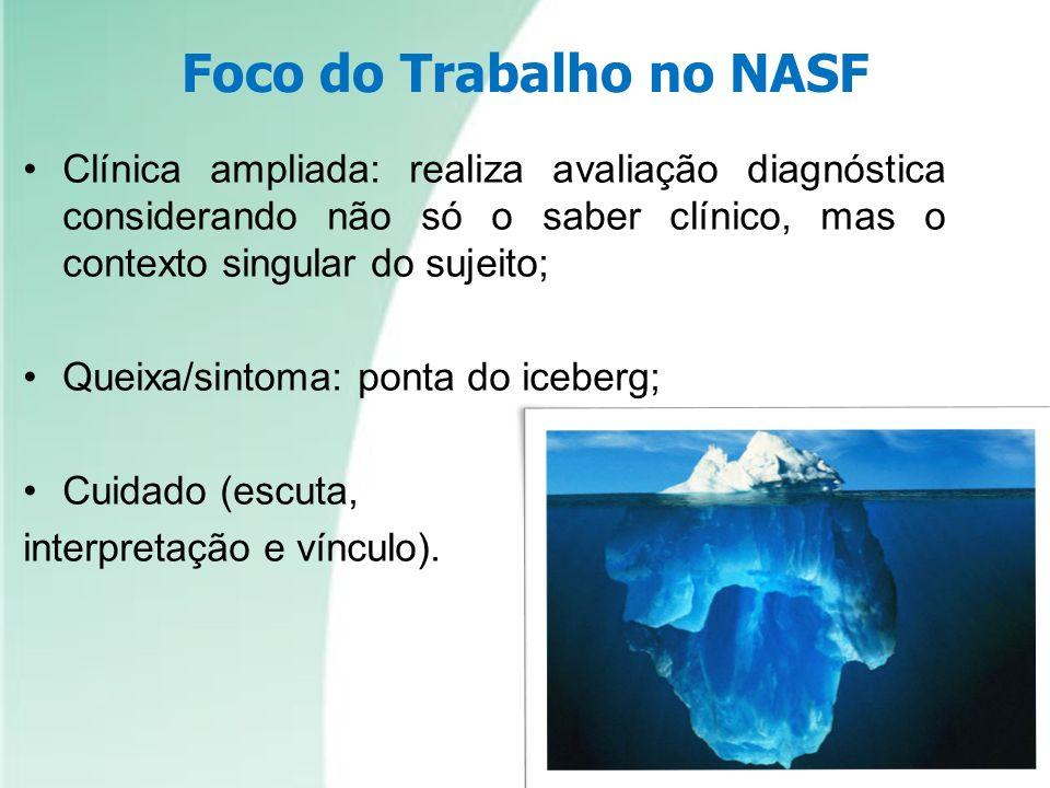 Foco do Trabalho no NASF Clínica ampliada: realiza avaliação diagnóstica considerando não só o saber clínico, mas o contexto singular do sujeito; Quei