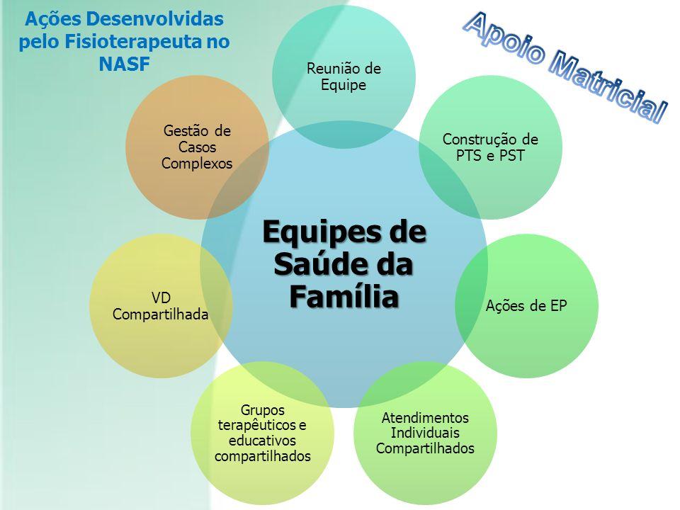Equipes de Saúde da Família Reunião de Equipe Construção de PTS e PST Ações de EP Atendimentos Individuais Compartilhados Grupos terapêuticos e educat