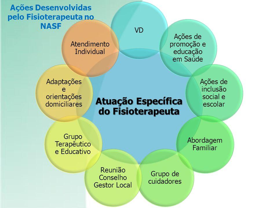 Atuação Específica do Fisioterapeuta VD Ações de promoção e educação em Saúde Ações de inclusão social e escolar Abordagem Familiar Grupo de cuidadore