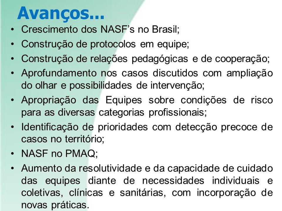 Avanços... Crescimento dos NASFs no Brasil; Construção de protocolos em equipe; Construção de relações pedagógicas e de cooperação; Aprofundamento nos