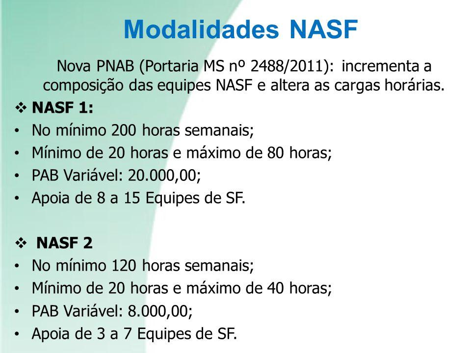 Nova PNAB (Portaria MS nº 2488/2011): incrementa a composição das equipes NASF e altera as cargas horárias. NASF 1: No mínimo 200 horas semanais; Míni