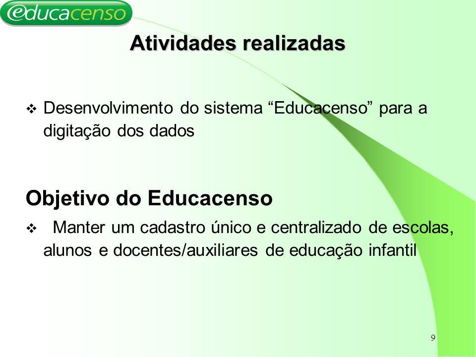 9 Atividades realizadas Desenvolvimento do sistema Educacenso para a digitação dos dados Objetivo do Educacenso Manter um cadastro único e centralizad
