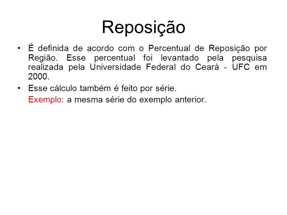 Reposição É definida de acordo com o Percentual de Reposição por Região. Esse percentual foi levantado pela pesquisa realizada pela Universidade Feder