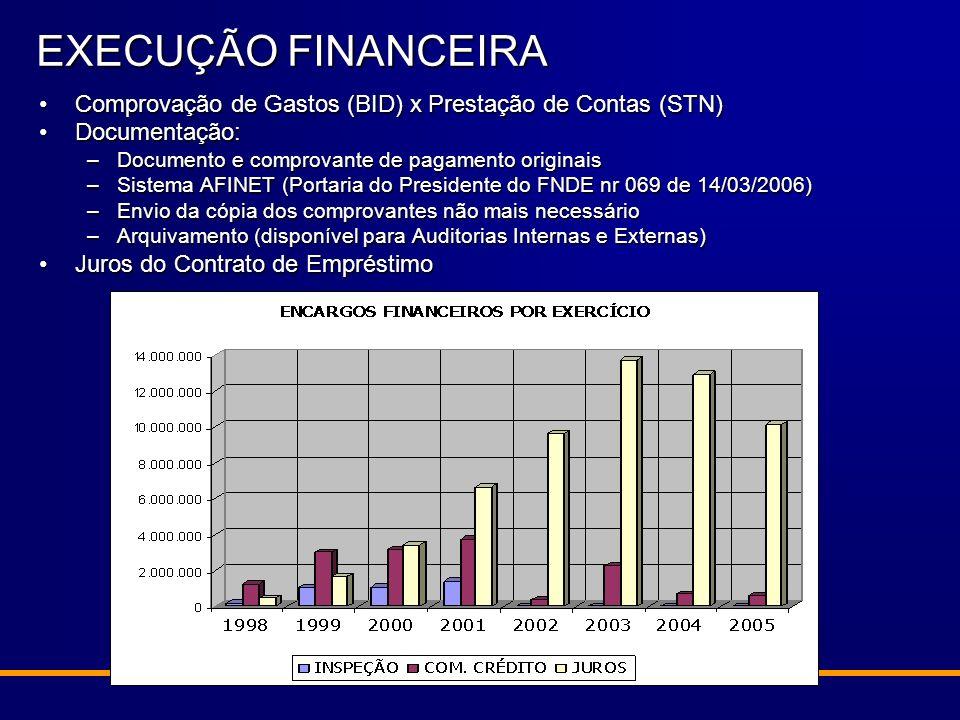 Comprovação de Gastos (BID) x Prestação de Contas (STN)Comprovação de Gastos (BID) x Prestação de Contas (STN) Documentação:Documentação: –Documento e