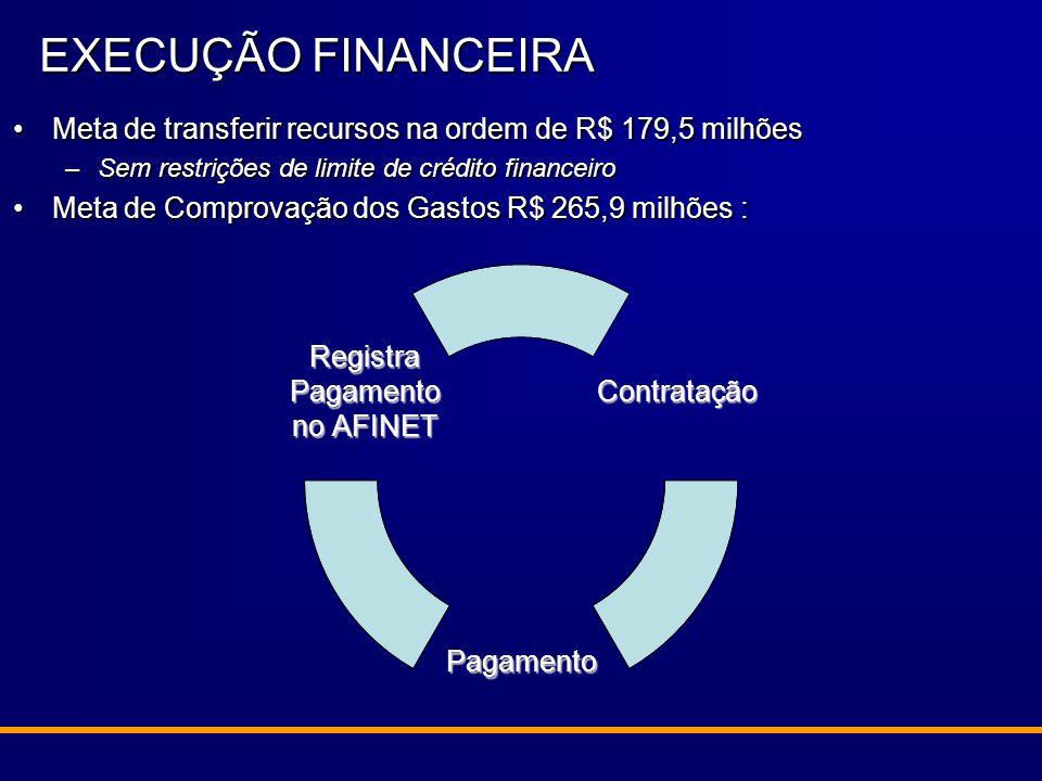 Meta de transferir recursos na ordem de R$ 179,5 milhõesMeta de transferir recursos na ordem de R$ 179,5 milhões –Sem restrições de limite de crédito