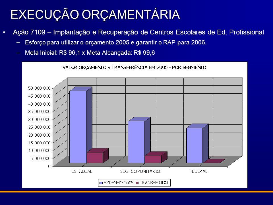 Ação 7109 – Implantação e Recuperação de Centros Escolares de Ed. Profissional –Esforço para utilizar o orçamento 2005 e garantir o RAP para 2006. –Me