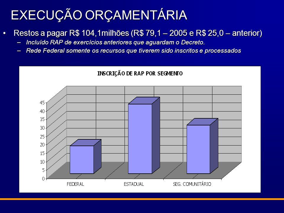 Projeto de Lei para 2006 de R$ 106,1 milhões (AÇÃO 7109)Projeto de Lei para 2006 de R$ 106,1 milhões (AÇÃO 7109) Possibilidade de Antecipação de R$ 60 milhões para INVESTIMENTO.Possibilidade de Antecipação de R$ 60 milhões para INVESTIMENTO.